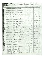 Cundys Harbor Census May 1942